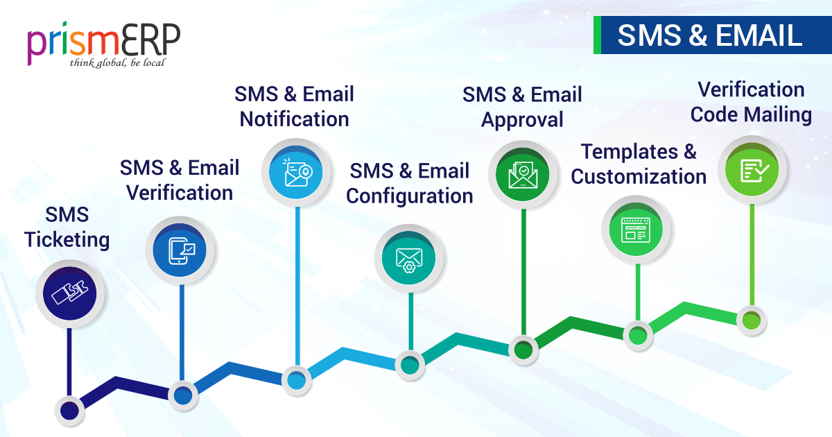 Notification and Alerts System| SMS & Email Service - PrismERP