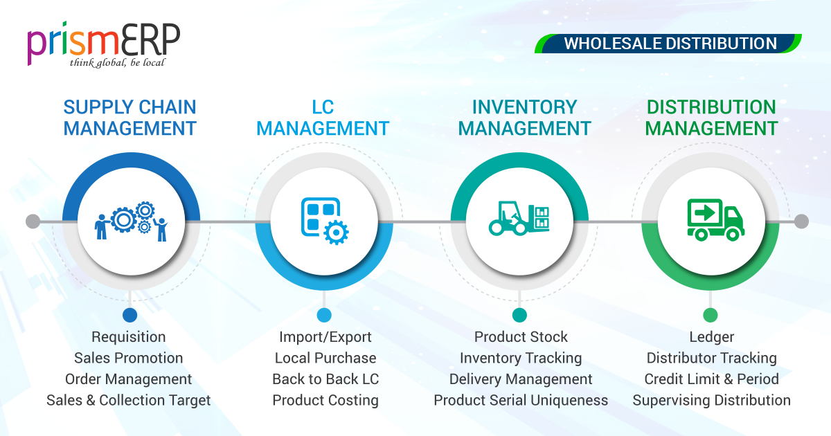 Wholesale Distribution | Smart Distribution ERP software